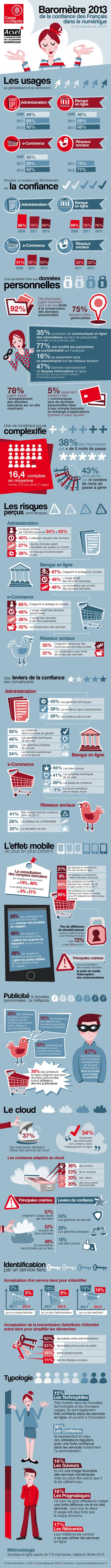 La confiance des français dans le numérique